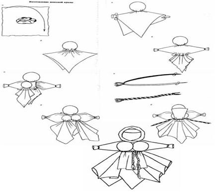 Схема изготовления вепсской