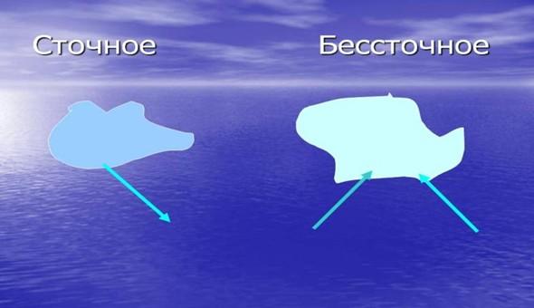 Схема :озера делятся на