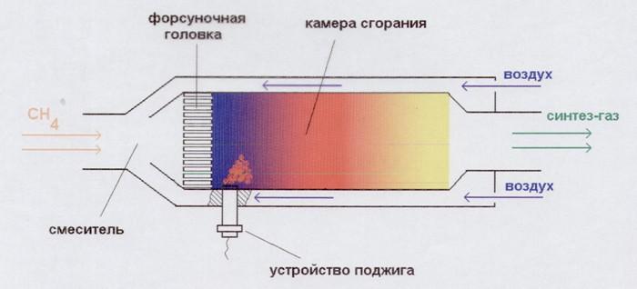 схема химического реактора