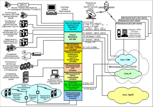 Схема ПС 3