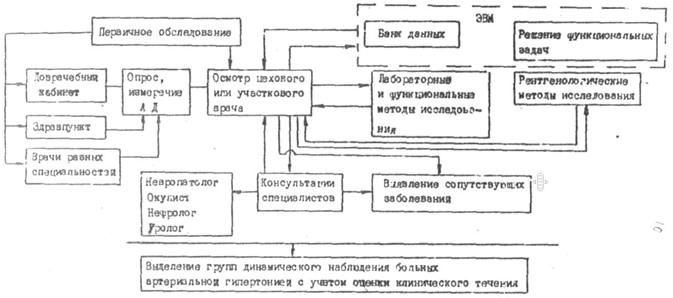 Схема выявления больных ВДНХ