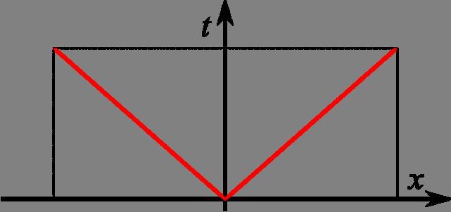 lf. Метод Лакса-Фридрихса