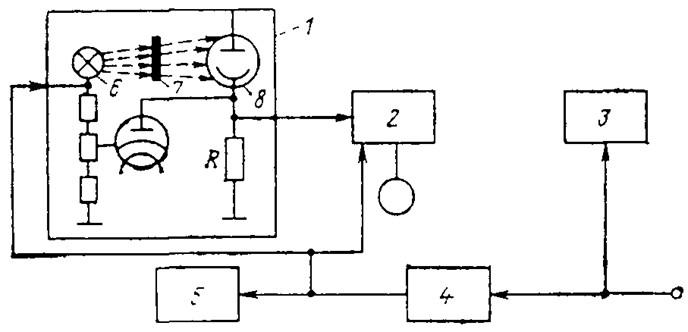 Структурная схема прибора ИФКУ