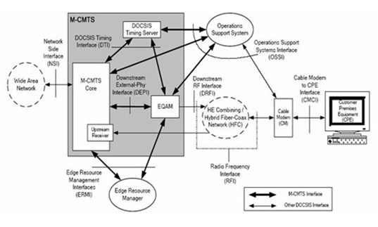 Схемы сетей