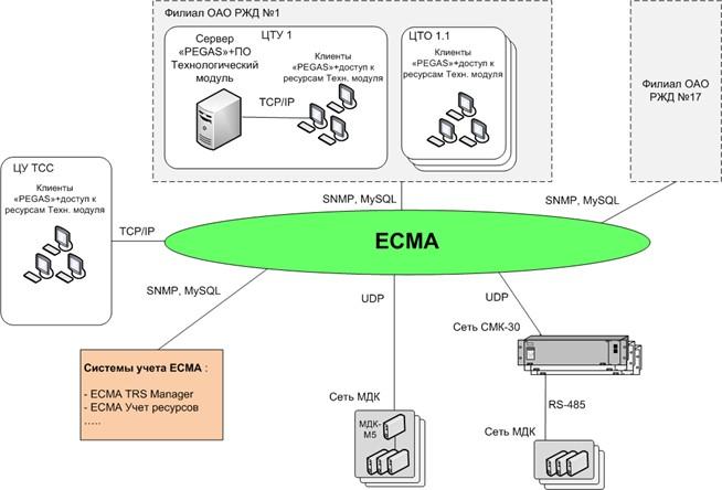 управления сетью СМК-30,
