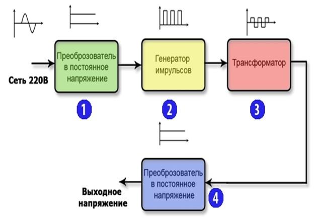 Блок-схема импульсного БП.