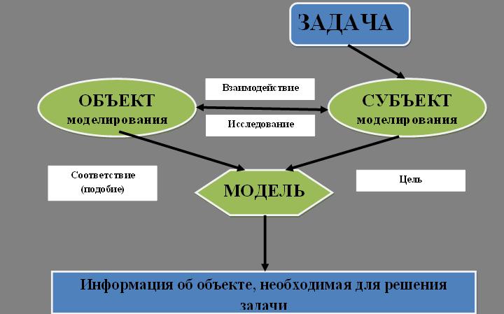 Общая схема моделирования: