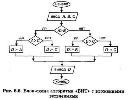 блок-схема которой
