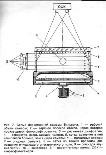 Схема современной камеры