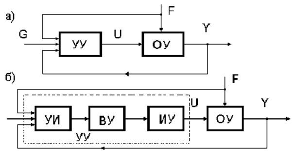 Структурная схема САУ