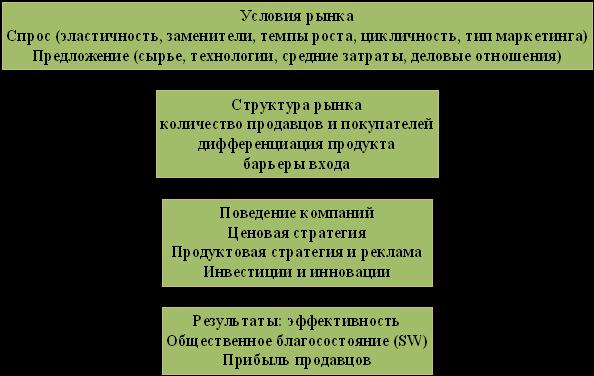 Схема парадигмы SCP
