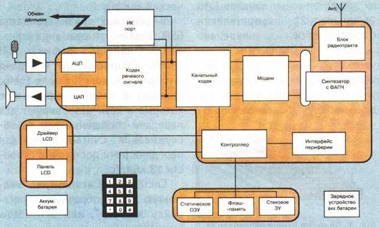 Структурная схема сотового