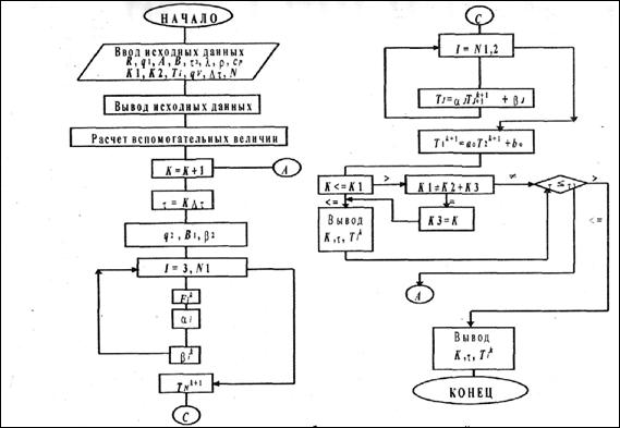 Методы решения уравнения