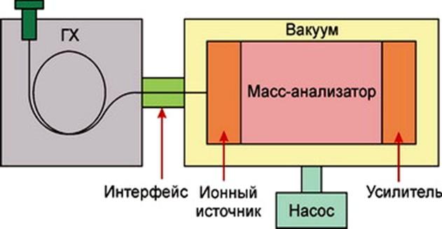 Схема газового хромато-масс-