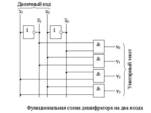 Синтез функциональных схем