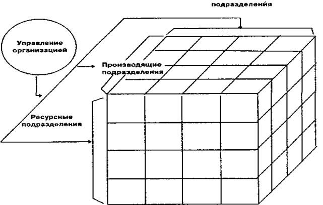 Принципиальная схема структуры