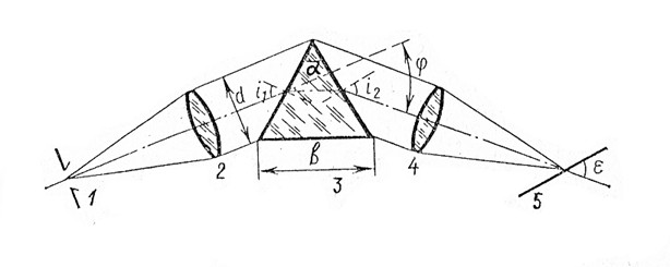 Схема спектрографа