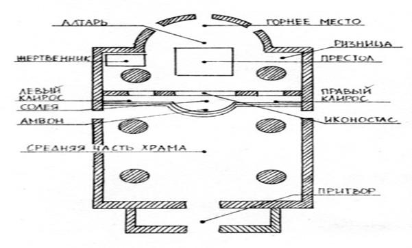 схема храма, название