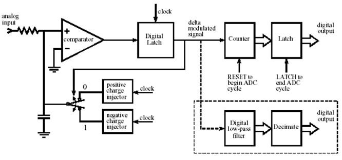 блок-схема сигма-дельта