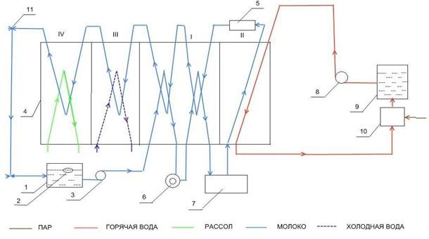 I - Секция рекуперации II
