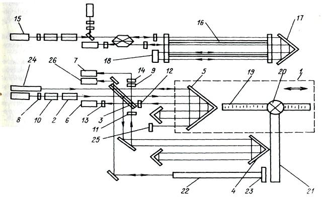 Оптическая схема лазерного