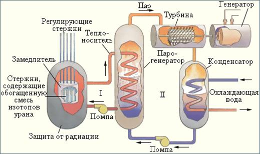 Схема устройства ядерного