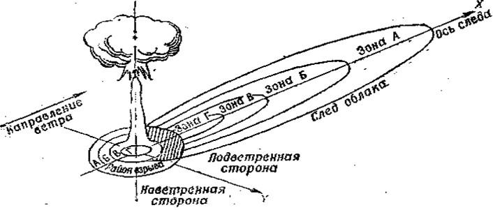 Схема радиоактивного заражения