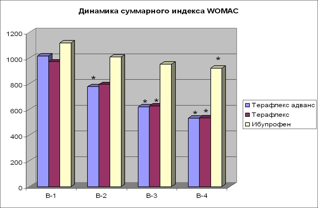 Динамика индексаWOMAC
