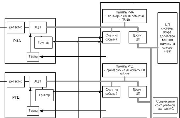 блок-схема приборов НА