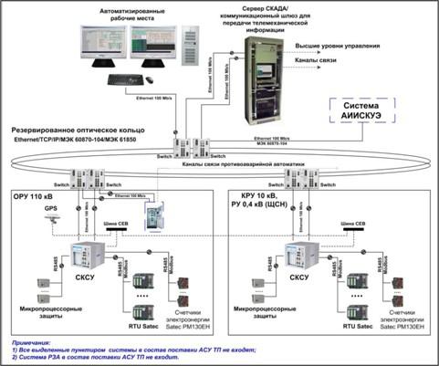 Структурная схема 110-35