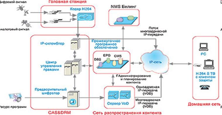 IPTVСтруктурная схема IPTV