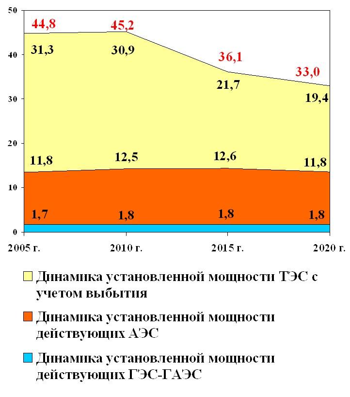 ФО до 2020 года с учетом