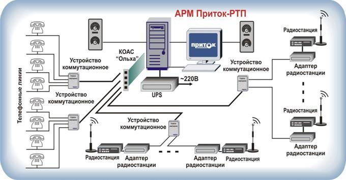 Схема подключения линий связи