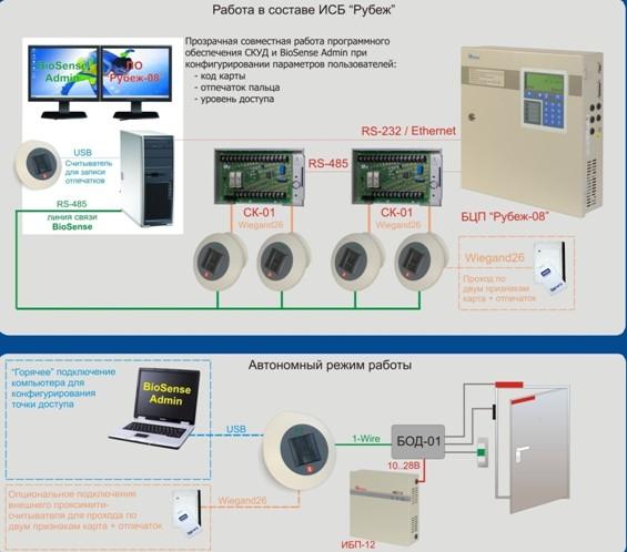 Подключение биометрических