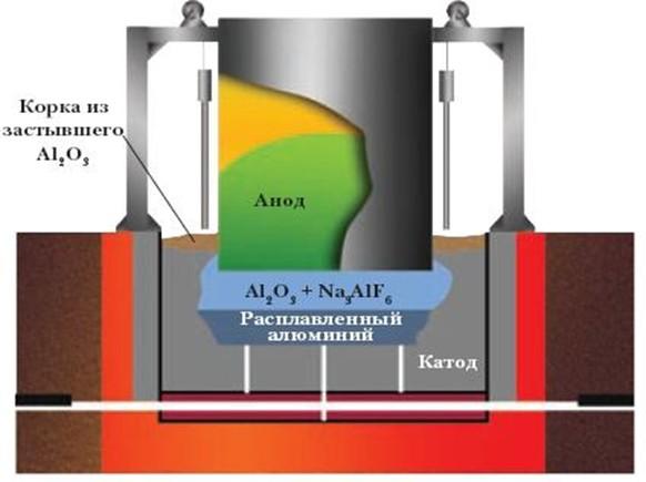 Схема получения алюминияСхема