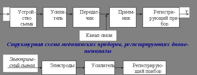 Общая схема съема, передачи и