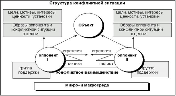 структуру конфликта можно