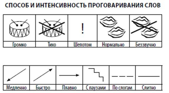 Использование графических схем