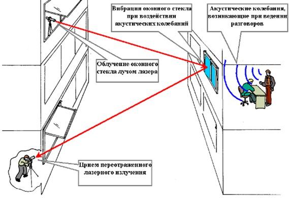 Схема лазерного канала