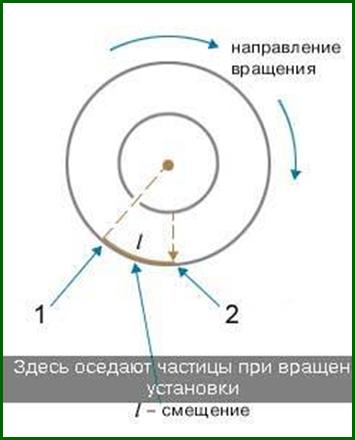 Схема к опыту Штерна
