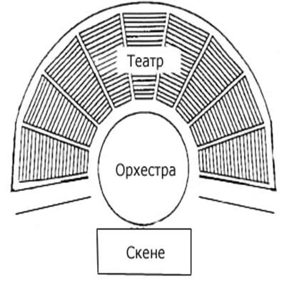 План древнегреческого театра.