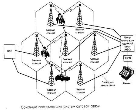 системы связиЛекция 3