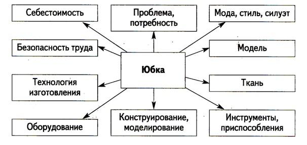 Опорная схемаразмышлений