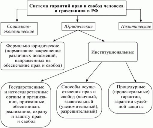Схема системы гарантий прав и