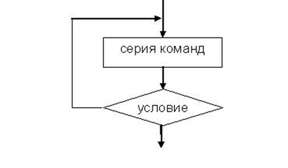 Блок-схема цикла Repeat