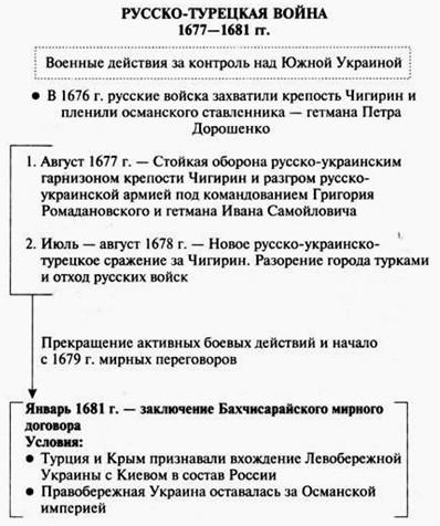 Дочь царя Алексея Михайловича