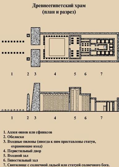 схема египетского храма.jpg