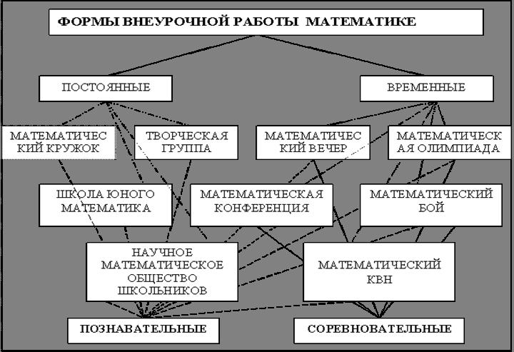 Примерная схема