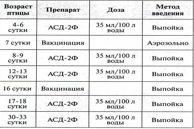 Схема применения АСД-2 Ф