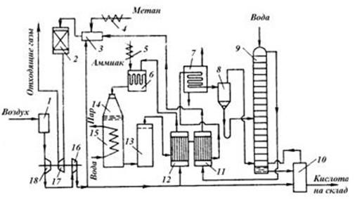 Рисунок 2 Схема производства